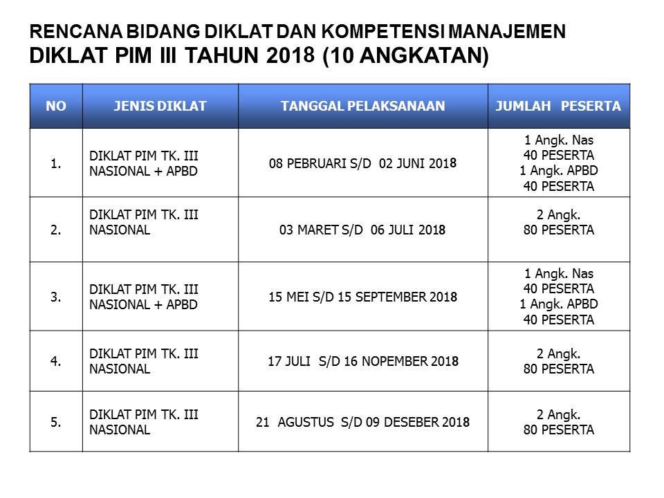 Rencana Bidang Diklat Dan Kompetensi  Manajemen Diklat PIM III Tahun 2018