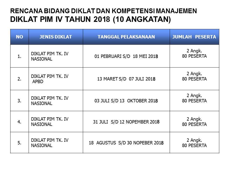 Rencana Bidang Diklat Dan Kompetensi Manajemen Diklat PIM IV Tahun 2018 (10 Angkatan)